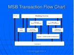 msb transaction flow chart