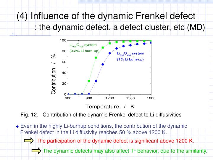 (4) Influence of the dynamic Frenkel defect