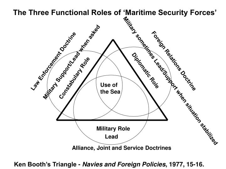 The Three Functional Roles of 'Maritime Security Forces'