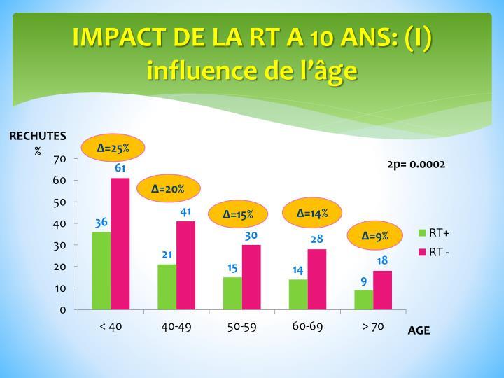 IMPACT DE LA RT A 10 ANS: (I)