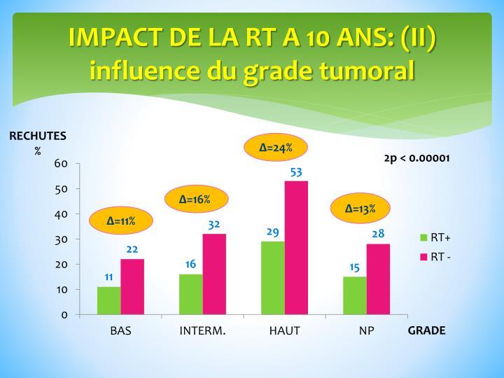IMPACT DE LA RT A 10 ANS: (II)