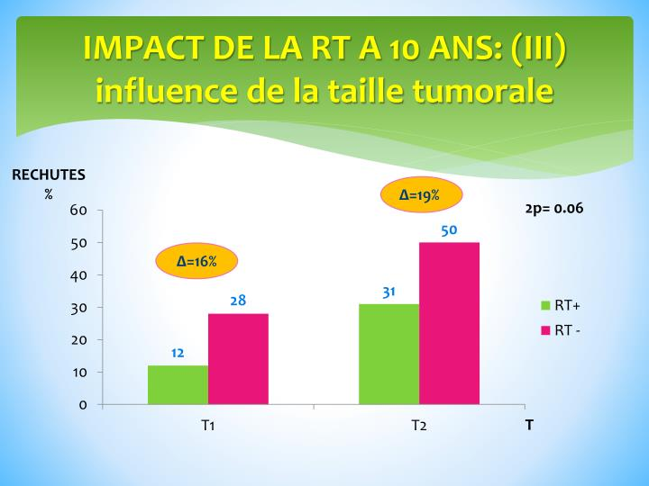 IMPACT DE LA RT A 10 ANS: (III)
