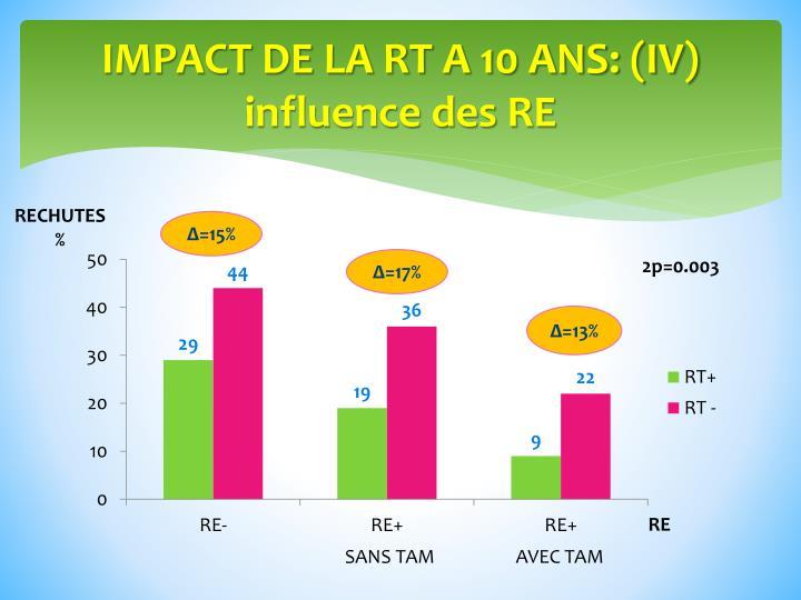 IMPACT DE LA RT A 10 ANS: (IV)