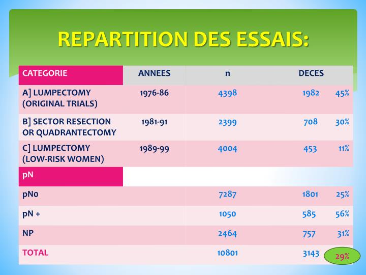 REPARTITION DES ESSAIS: