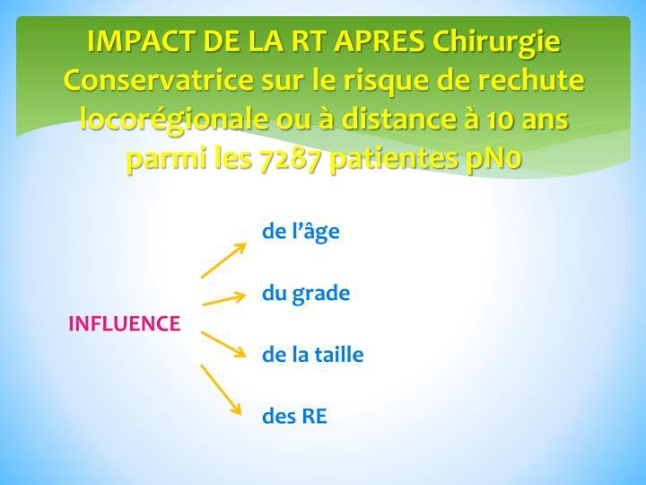IMPACT DE LA RT APRES Chirurgie Conservatrice sur le risque de rechute locorégionale ou à distance à 10 ans parmi les 7287 patientes pN0
