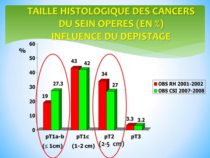 TAILLE HISTOLOGIQUE DES CANCERS DU SEIN OPERES (EN %)