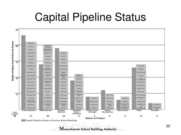 Capital Pipeline Status