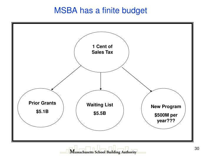 MSBA has a finite budget