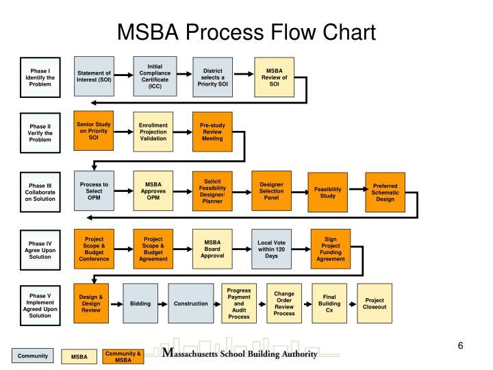 MSBA Process Flow Chart