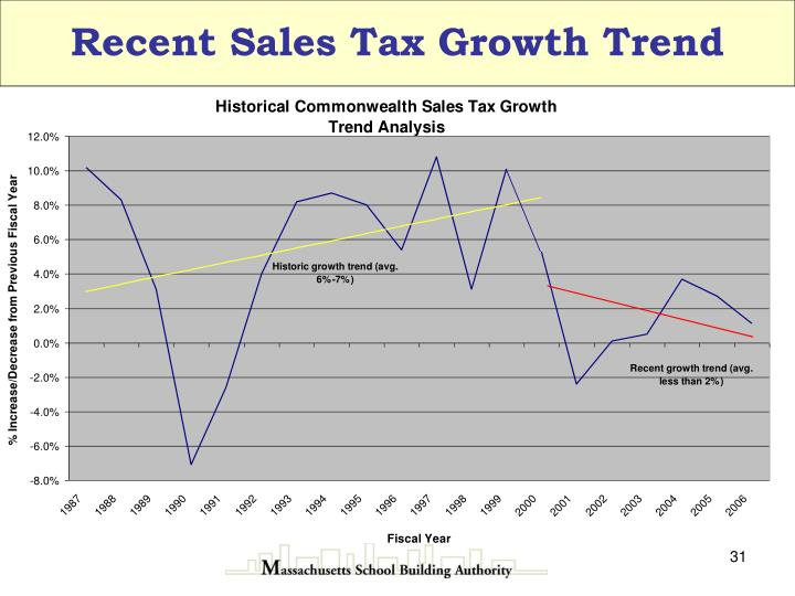 Recent Sales Tax Growth Trend