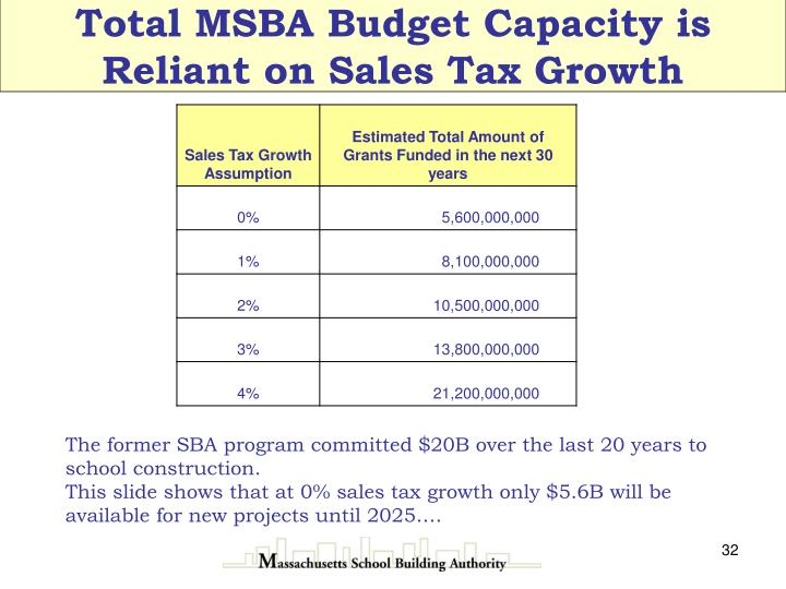 Total MSBA Budget Capacity is Reliant on Sales Tax Growth
