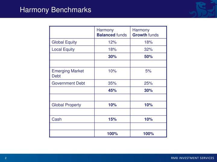 Harmony Benchmarks
