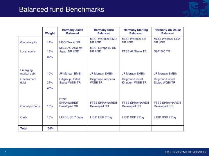Balanced fund Benchmarks
