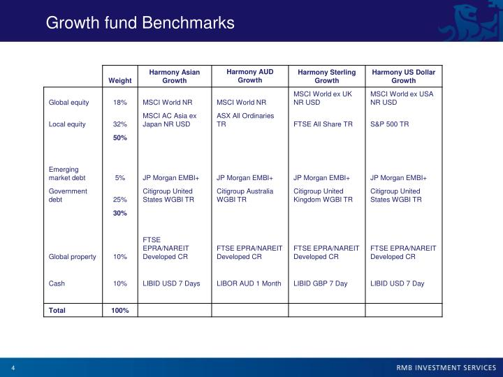 Growth fund Benchmarks