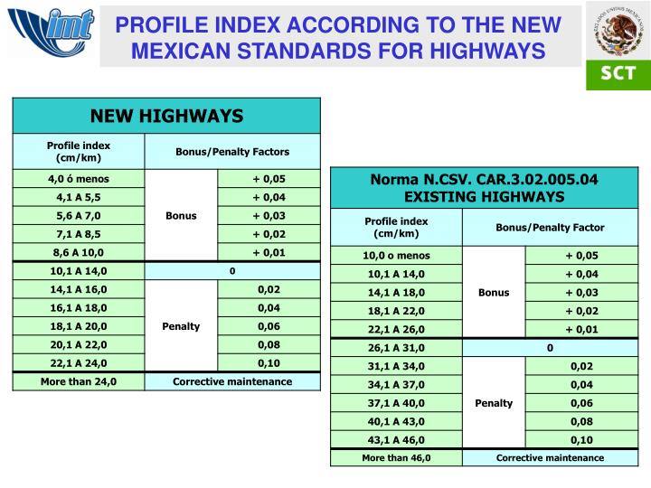 PROFILE INDEX ACCORDING TO THE NEW MEXICAN STANDARDS FOR HIGHWAYS