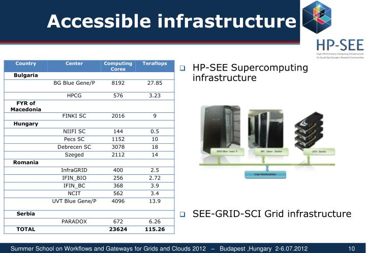 Accessible infrastructure