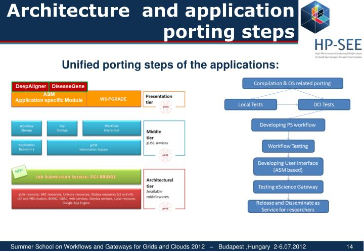 Architecture  and application porting steps