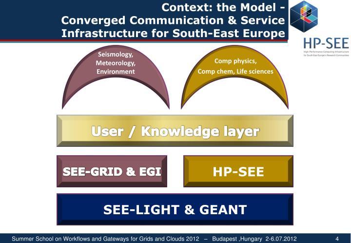 Context: the Model -