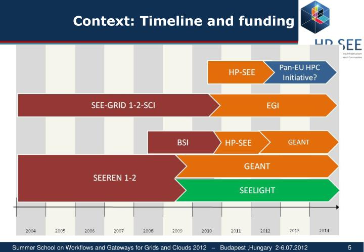 Context: Timeline and funding