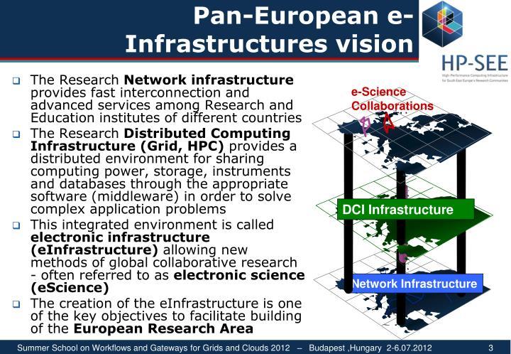 Pan-European e-Infrastructures vision