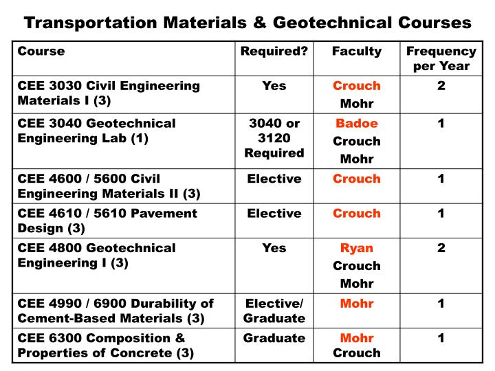 Transportation Materials & Geotechnical Courses