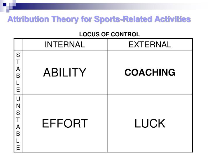 Attribution Theory for Sports-Related Activities