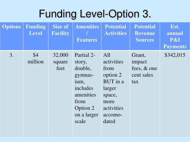 Funding Level-Option 3.