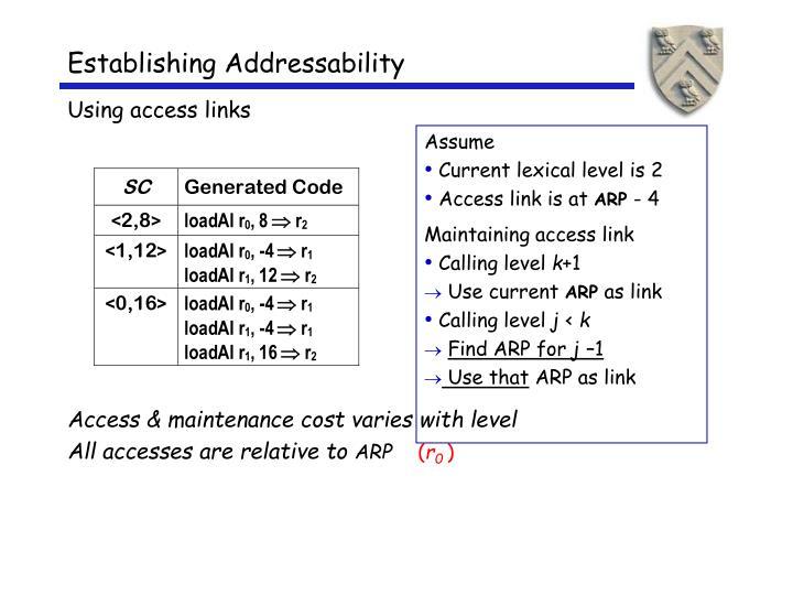 Establishing Addressability