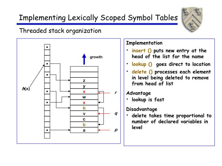 Implementing Lexically Scoped Symbol Tables