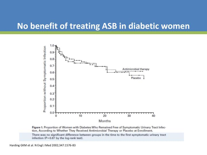 No benefit of treating ASB in diabetic women