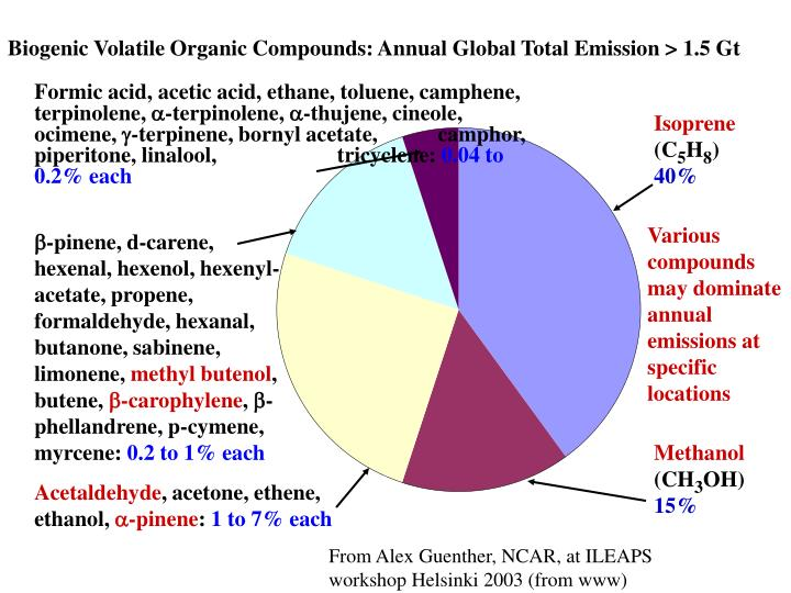 Biogenic Volatile Organic Compounds: Annual Global Total Emission > 1.5 Gt