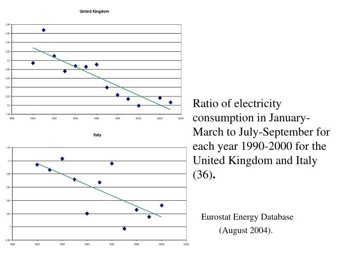 Ratio of electricity consumption in January-March to July-September for each year 1990-2000 for the United Kingdom and Italy (36)