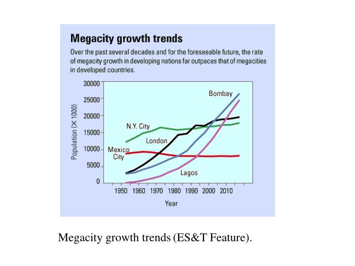 Megacity growth trends
