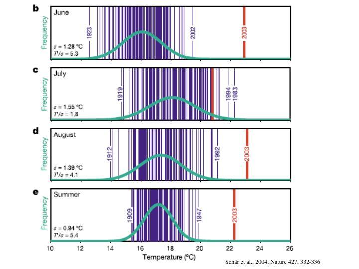 Schär et al., 2004, Nature 427, 332-336