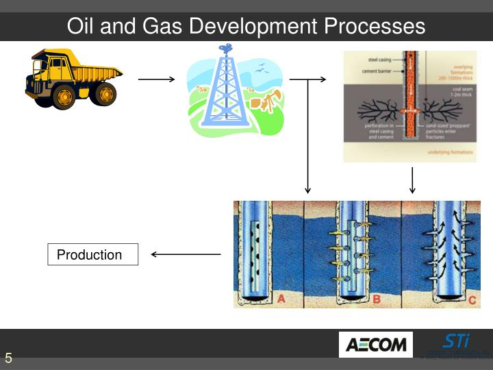 Oil and Gas Development Processes