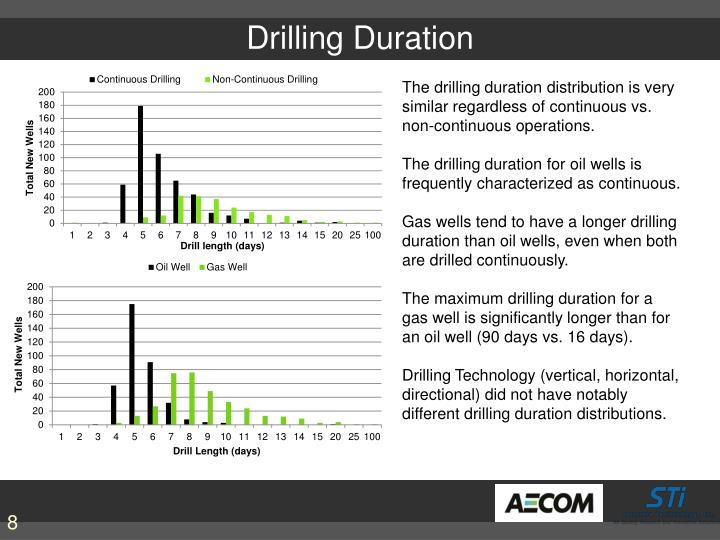 Drilling Duration