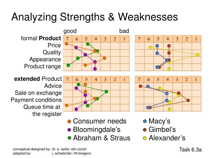 Analyzing Strengths & Weaknesses