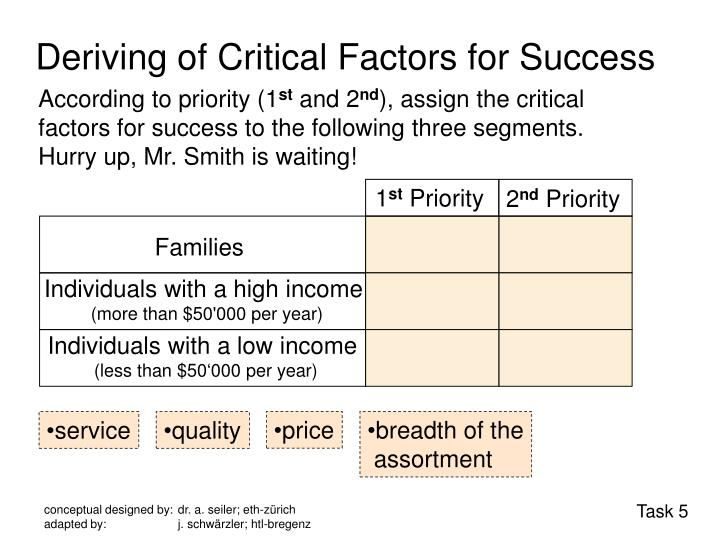 Deriving of Critical Factors for Success