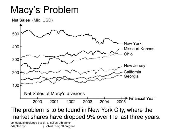 Macy's Problem