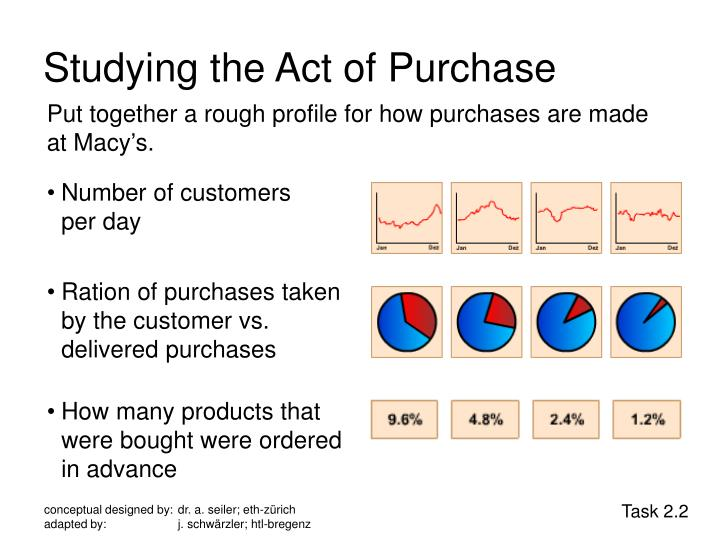 Studying the Act of Purchase