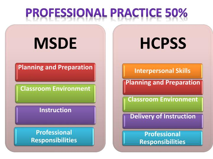 Professional Practice 50%