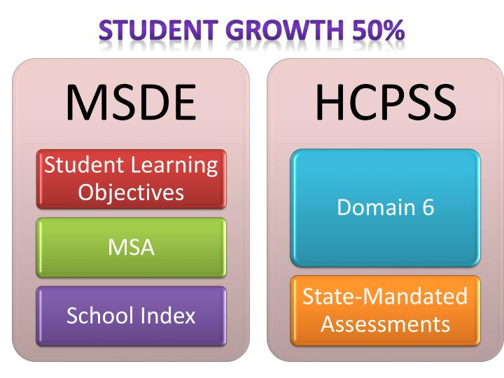 Student Growth 50%