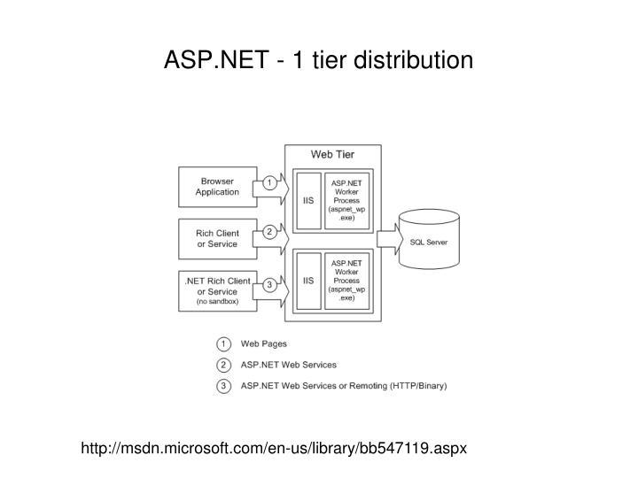 ASP.NET - 1 tier distribution