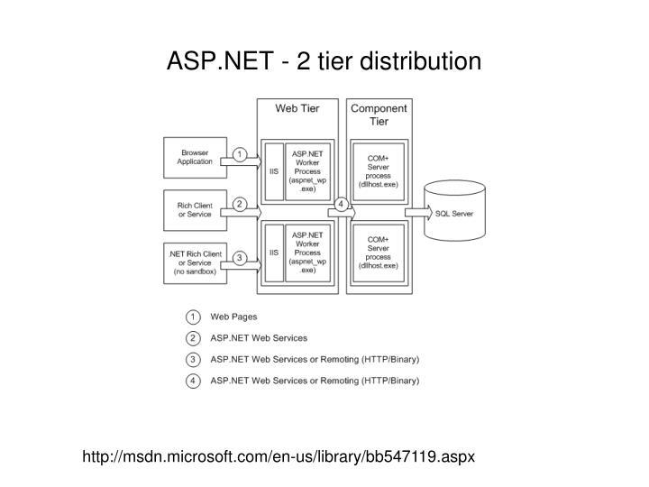 ASP.NET - 2 tier distribution
