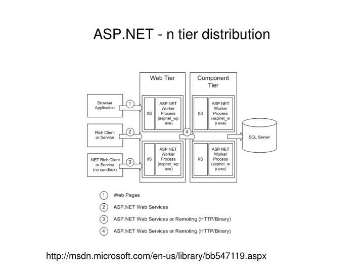 ASP.NET - n tier distribution