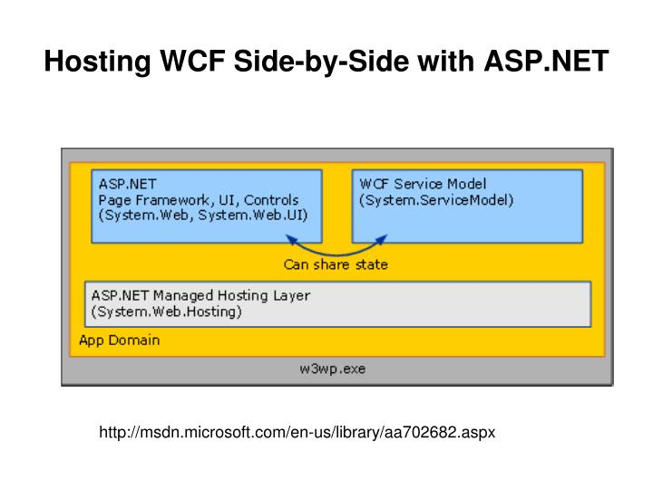 Hosting WCF Side-by-Side with ASP.NET