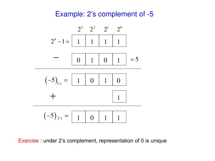 Example: 2's complement of -5