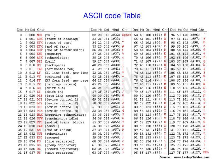 ASCII code Table