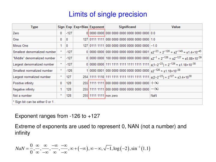 Limits of single precision