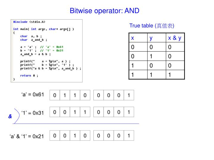 Bitwise operator: AND